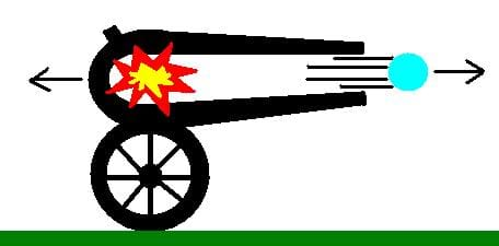 A side view drawong of a firing canon shows an explosion inside that propels a ball out the front opening. The cannon ball moves forward and the cannon moves backwards.