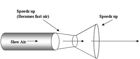 A schematic drawing of air moving through a bell-shaped nozzle. Slow air increases in speed by the reduction in nozzle diameter. Once the air is moving as fast as the speed of sound, the nozzle diameter increases, creating a bell shape.