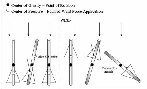 A drawing showing the comparison between a stable rocket and an unstable one in relation to its center of gravity. On the left side of the drawing, a rocket with a center of gravity in front of its center of pressure is shown. The rocket is shown slightly blown off course, but quickly recovering because of the position of these two points. Conversely, the right side of the drawing shows these two points reversed. When this rocket is blown slight off course, it loses control completely and does not recover. The drawing also points out that if these two points are in the same spot, the rocket will rotate randomly in either direction at any time.