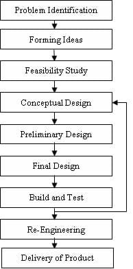 A vertical flowchart describes the engineering design process. From top to bottom, the following steps are in rectangular boxes that are connected with arrows pointing down: problem identification, forming ideas, feasibility study, conceptual design, preliminary design, final design, build and test, re-engineering, and product delivery.