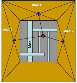 A diagram shows a view of looking into a box with a map placed on the bottom with a red dot on the map representing a specified location. The centers of three sides of the box are marked with blue dots. From these points on the inner box walls, arrows measure the distance to the specified point.