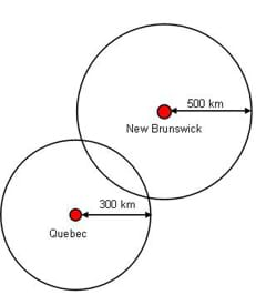 "Two overlapping circles: the first is a 2"" diameter circle with a red circle in the center. The red circle represents Quebec (Canada). A black arrow is drawn from the red circle to the outer circle, indicating the distance to be 300 km. The second circle, placed slightly above and to the right of the first circle, is a 2.25"" diameter circle with a red circle in the center. The red circle represents New Brunswick (Canada). A black arrow is drawn from the red circle to the outer circle, indicating the distance to be 500 km. The image demonstrates the concept behind the use of triangulation to determines one's location."