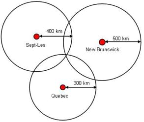 "Three overlapping circles: the first is a 2"" diameter circle representing Quebec; a black arrow is drawn from the red circle to the outer circle, indicating the distance to be 300 km. The second circle, placed slightly above and to the right of the first circle, is a 2.25"" diameter circle representing New Brunswick; a black arrow is drawn from the red circle to the outer circle, indicating the distance to be 500 km. The third circle, placed slight above and to the left of the Quebec circle, is a 2.125"" diameter circle representing Sept-Les; a black arrow indicates that the distance between the red circle and the other circle is 400 km. The diagram shows the evolution of an exact location given the distances to each of three cities via the set of three diagrams."