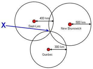 A diagram of 2-D triangulation between a set of three Canadian cities. The diagram shows the evolution of an exact location given the distances to each of three cities via the set of three diagrams. A large blue X marks the spot (exact location).