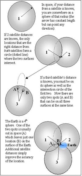 A diagram shows one, then two, then three, and the Earth as the fourth sphere.