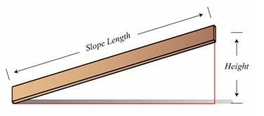 The mechanical advantage of the inclined plane.
