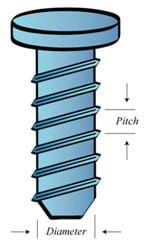The mechanical advantage of the screw.