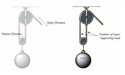 Two drawings of a pulley system pointing out the input distance, output distance and number of ropes supporting load.