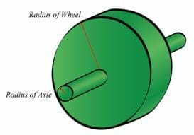 A drawing of a wheel-and-axis with the radius of wheel and radius of axle identified.