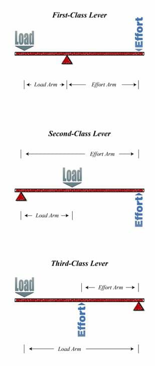 Three drawings show the mechanical advantage of first-, second- and third-class levers.