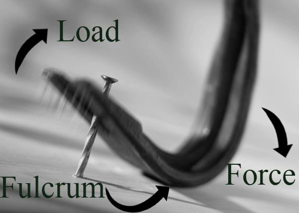 Photograph of a crowbar prying a nail, with the load, force and fulcrum labeled.