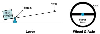 Diagram showing the location of the fulcrum in a lever, and a wheel and axle, and the location of the applied force and resistance.