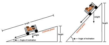A sketch of a cart on a ramp shows the angle of inclination, distance, height, force of gravity, pull force and friction.