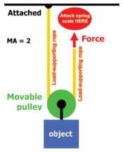 A diagram shows a pulley attached to the top of an object, and a rope attached above the object, running through the pulley and up above the object.