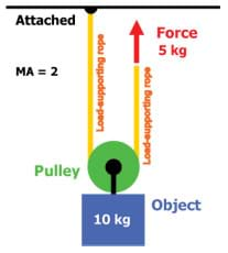 A diagram shows a pulley attached to an object and one end of the rope attached to a non-moving point.