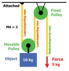 A diagram shows that 5 kg of force is required to lift a 10-kg object when using both a fixed and movable pulley.