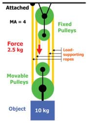A diagram shows that 2.5 kg of force is required to lift a 10-kg object when using two fixed and two movable pulleys.