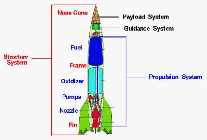 Drawing shows labeled parts for structure system (nose cone, frame, fins), payload system, guidance system, propulsion system (fuel, oxidizer, pumps, nozzle).