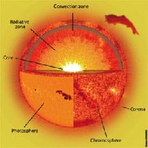 A diagram of the Sun.