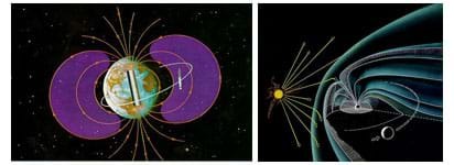Two diagrams: The first shows the magnetic field lines coming out from the poles and wrapping around the Earth. The second shows the magnetic field deflecting the Sun's energy.
