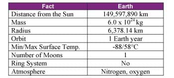 Distance from the Sun, mass, radius, orbit, min/max surface temperature, number of moons, ring system and atmosphere elements.
