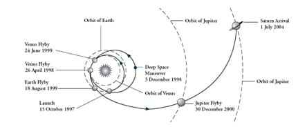 A coiled arrow line indicates the location and time of a spacecraft's movement among the planets and orbits of Earth, Venus, Jupiter and Saturn.
