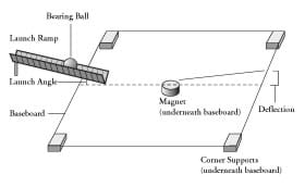 A line drawing shows placement of the activity baseboard, corner supports and magnet (under baseboard), launch ramp, as well as launch angle and deflection.