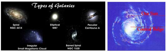 left examples of different types of galaxies right our ...
