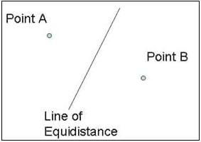 "Drawing shows a line identified at the ""line of equidistance"" with two dots in the spaces to either side, labeled ""Point A"" and ""Point B."""