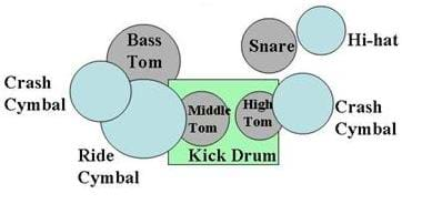 Sketch of aerial view of drum set with circles and a rectangle labeled: crash cymbal, bass tom, snare, hi-hat, middle tom, high tom, kick drum, crash cymbal and ride cymbal.