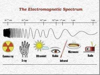Image of a portion of the electromagnetic spectrum, from 10-13 cm wavelength (gamma ray radiation) to 1 km wavelength (radio waves). Seven small pictures show applications of the various electromagnetic wavelengths: from left to right, shown are: gamma rays, x-rays, ultraviolet light, visible light, infrared light, microwaves and radio.