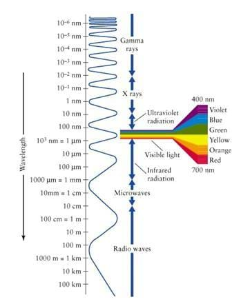 An image illustrating the visible electromagnetic spectrum. Displayed is a vertical length of electromagnetic wave, with faster frequency shown at the top and slower frequency shown at the bottom.  Near the middle, a funnel-like image — displaying the colors of red, orange, yellow, green, blue and violet — protrudes, marking the location of visible light along the electromagnetic spectrum.