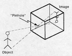A drawing of a pinhole camera. Shown, light (and an image) enters a box through a hole, is reflected off a mirror ad the image is reflected onto another mirror on the top of the box. An artist draws the image as it appears on the mirror on top of the box.