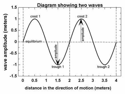 A diagram of two waves (one after the other), showing an amplitude of one meter and a wavelength of two meters.