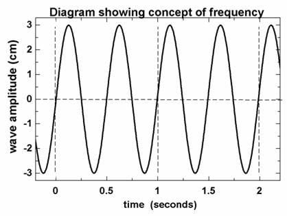 Diagram showing concept of frequency. Line looks like tall up and down zig zag.
