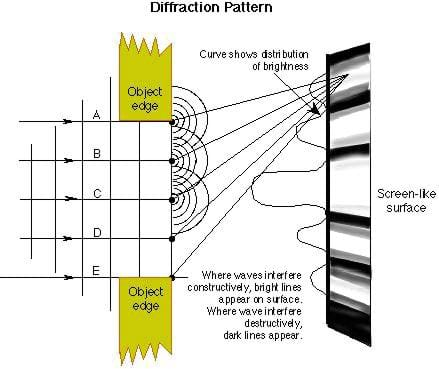 Light waves of a given wavelength enter a diffraction grating. The waves interact with the slits in the grating to form point sources of waves that move toward the wall. These waves finally interfere constructively and destructively to form an interference pattern on the wall.