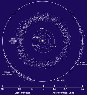 A diagram shows the location of asteroids in our solar system. Jupiter's orbit is about 5 astronomical units in radius, and the asteroid belt has a radius of about 2.7 astronomical units.