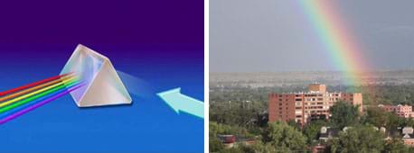 Two images: (left) Drawing shows a triangular-based prism with white light entering one side and a rainbow coming out the other side. (right) Photo shows a landscape view across a valley with a full-spectrum rainbow ending near a multi-story apartment building.