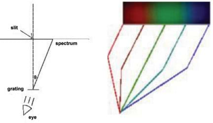 (left) A line diagram shows how light enters a slit, passes through the grating, and splits into a color spectrum that the eyes can see (right).