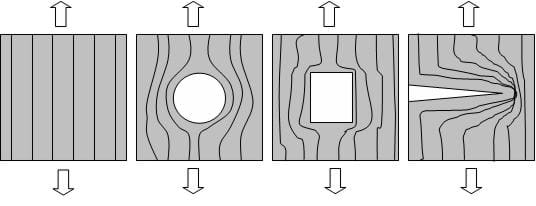 A solid block and blocks with a hole, square, and crack in them. Lines represent the stress field in the blocks. Stress concentrations are in the areas where the lines build up next to one another. You can see the stress concentrations are the greatest for the square and crack.