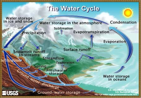 A drawing of the Earth's weather cycle. Shown is a diagram illustrating how water in our oceans evaporates, leading to condensation in the atmosphere, which is stored, then released in the form of precipitation (through rain and snow), which then soaks into the ground, and seeps into groundwater storage systems. The water finally makes its way back to bodies of water, and the cycle begins again.