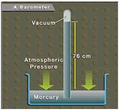 In a side-view diagram, arrows show atmospheric pressure pushing down on mercury in a pan and the mercury rising up 76 cm into a vacuum tube located upright in the pan.