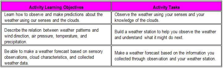 A table shows three activity learning objectives and associated tasks. For example, #2: Describe the relation between weather patterns and wind direction, air pressure, temperature, and precipitation. Build a weather station to help you observe the weather and understand what it might do next.
