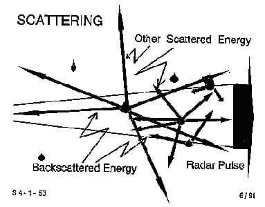 A line drawing shows the process of scattering: A radar pulse is sent in all different directions due to precipitation particles in the atmosphere, resulting in backscattered and other scattered energy.