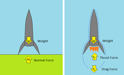 Diagram shows forces on a rocket just before and after liftoff.