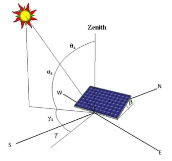 Solar Angles and Tracking Systems - Lesson - TeachEngineering