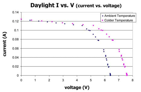 Data plotted on a graph of current vs. voltage, shows two curves for a PV panel at ambient temperature and after an ice bath cooling. The curves are similar in shape, with the cooler panel having higher voltage at every corresponding current.