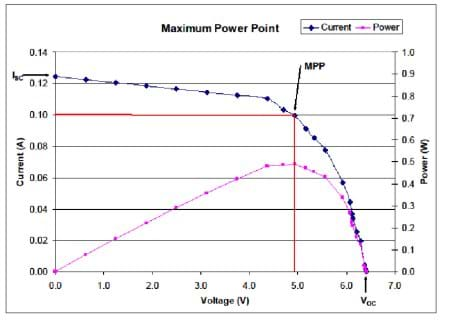 A graph shows current and power vs. current. A blue line starts high and drops in a curve towards the right, plotting current against voltage. A pink line starts low and rises steadily until it curves and drops quickly, plotting power vs. voltage. The MPP is noted in red at the intersection of 5V and .10A.