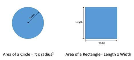 Drawings of a circle and a square, with the radius marked on the circle, and length and width noted on the square. Area of a circle = π x radius ^2. Area of a rectangle = length x width.