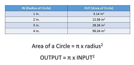 "A two-column, four-row table with the left column titled ""IN (radius of circle)"" and the right column titled, ""OUT (area of circle)."" The values in the four rows are: 1 inch, 3.14 square inches; 2 inches, 12.56 square inches; 3 inches, 28.26 square inches; 4 inches, 50.24 square inches. Below the table it says: Area of a circle = π x radius ^2. OUTPUT = π x INPUT^2"